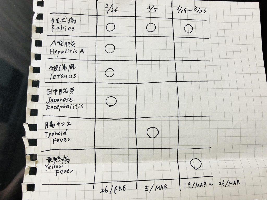 バンコクのスネークファームでの予防接種の受け方|スケジュール